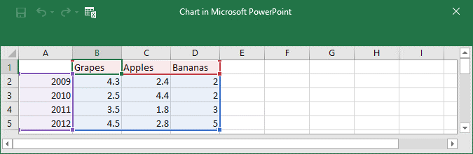 A small part of the Excel sheet which contains the chart data opened inside PowerPoint.